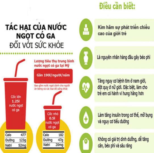 Tác hại của việc uống nước ngọt có gas