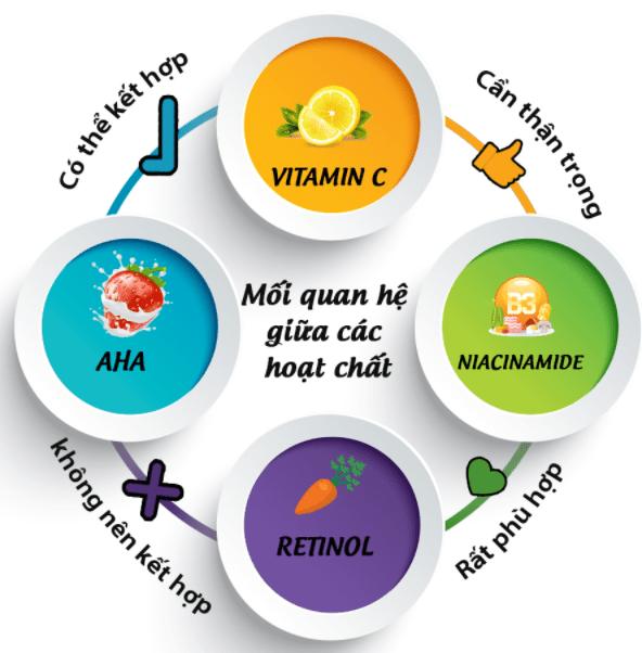 AHA, BHA, Retinol có dùng chung với vitamin C được không